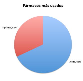 Fármacos más usados en migrañas