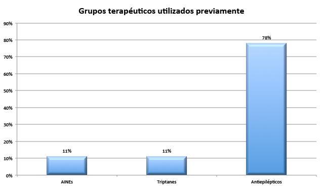 Migrañas: grupos terapéuticos utilizados previamente