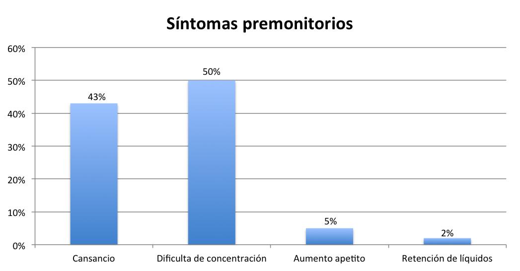 migraña sintomas premonitorios. angelmafarma.com