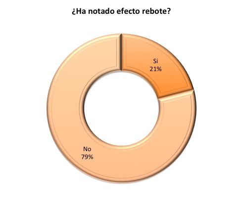 Efecto rebote de los IBPs. Trabajo realizado por María Sánchez de León