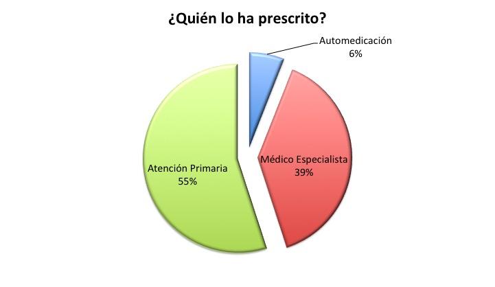 ¿Quién ha prescrito el IBP? Trabajo realizado por María Sánchez de León